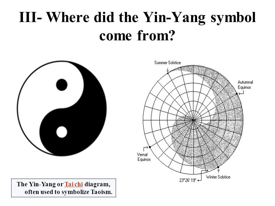 Yin Yang Theory By Aws Hasan The Yin Yang Theory What Is The Yin