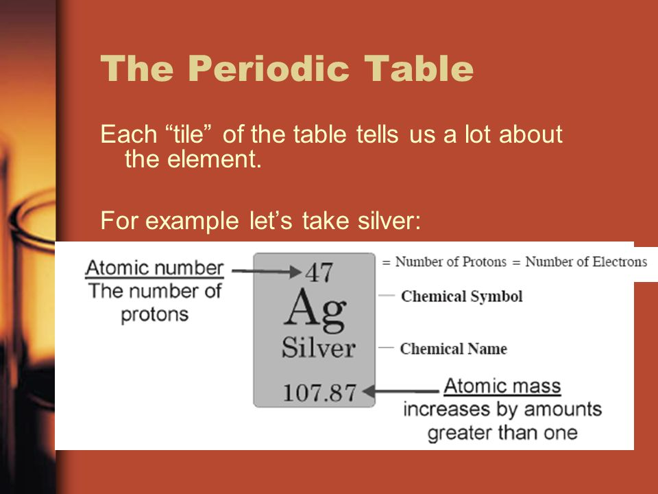 Subatomic particles and the periodic table the periodic table each the periodic table each tile of the table tells us a lot about the element urtaz Image collections