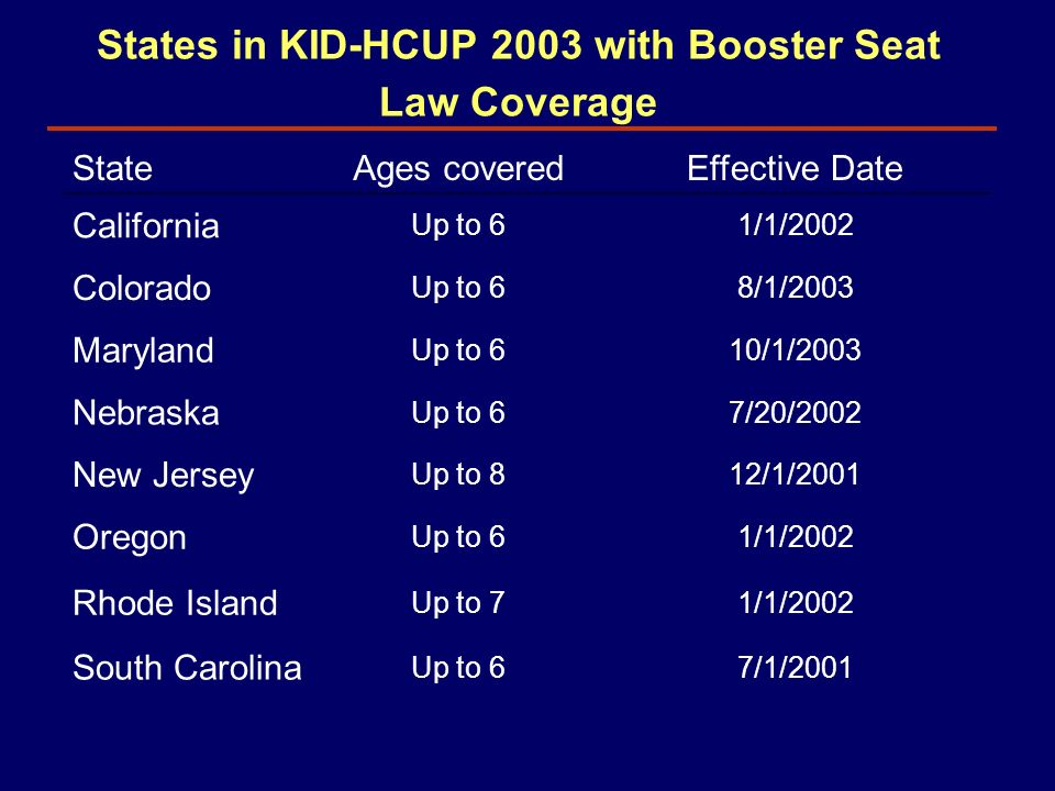 5 States In KID HCUP 2003 With Booster Seat Law Coverage StateAges