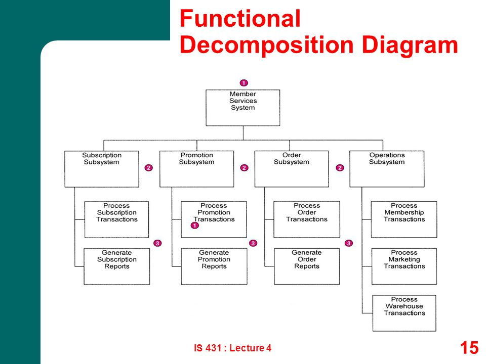 1 Systems Analysis Design Process Modeling Is 431 Lecture 4 Csun