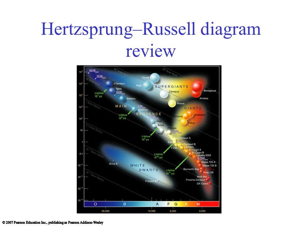 Hertzsprungrussell diagram review temperature luminosity an h r 1 hertzsprungrussell diagram review ccuart Choice Image
