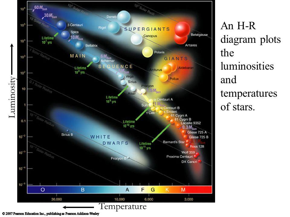 Hertzsprungrussell diagram review temperature luminosity an h r 2 temperature luminosity an h r diagram plots the luminosities and temperatures of stars ccuart Choice Image