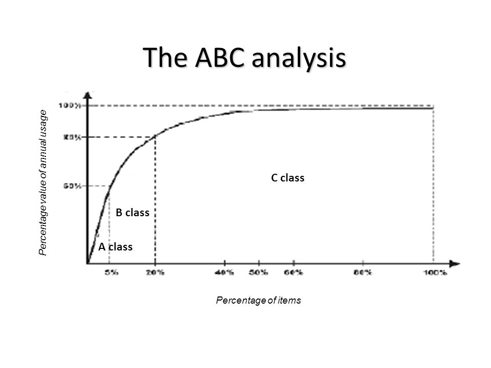10 C Class B A Percentage Of Items Value Annual Usage The ABC Analysis