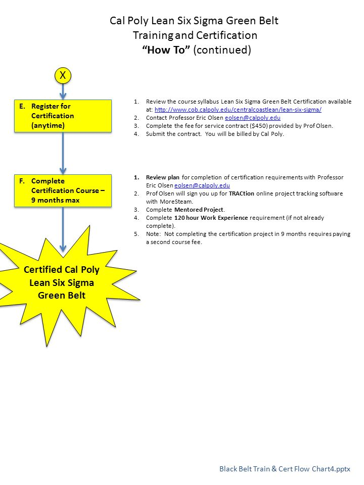 Cal Poly Lean Six Sigma Green Belt Training And Certification How