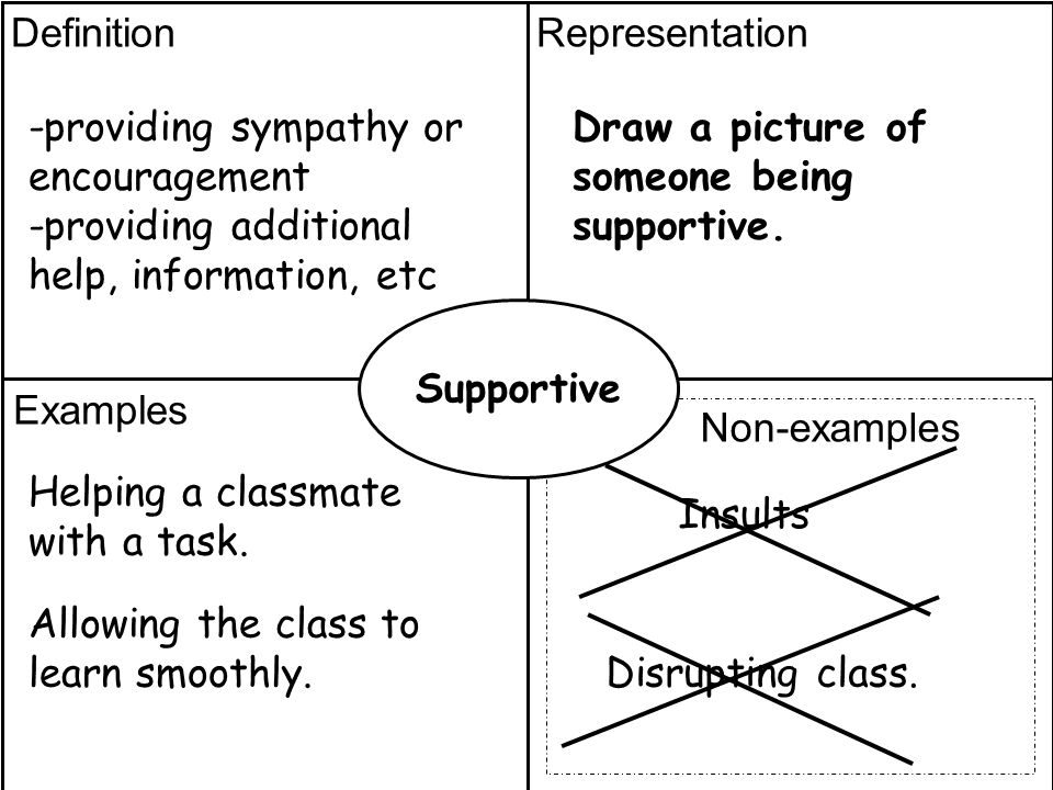 Definitionrepresentation Examples Non Examples Definition