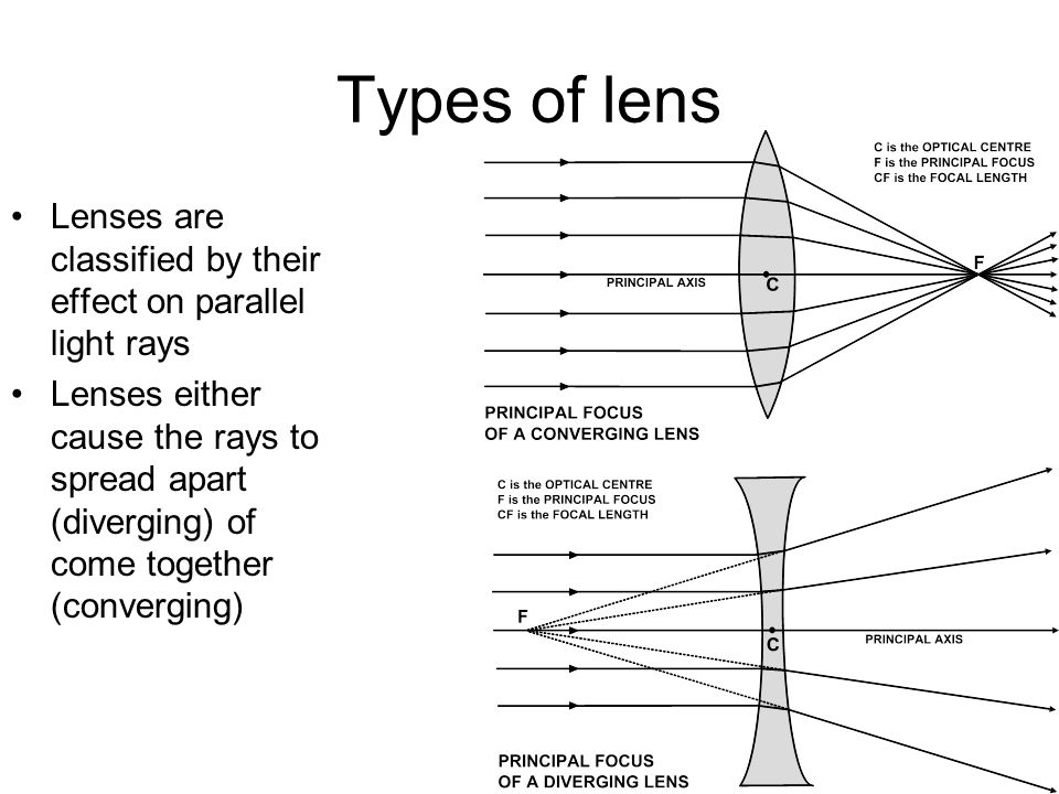 Waves Drawing Ray Diagrams For Converging Lenses Ppt Download