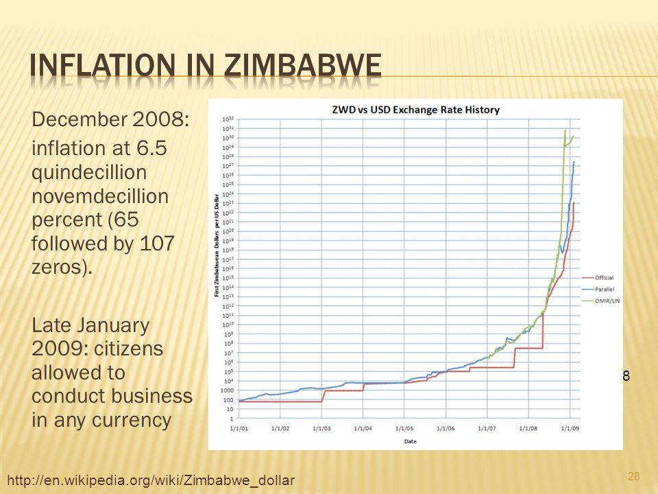 December 2008 Inflation At 65 Quindecillion Novemdecillion Percent Followed By 107 Zeros