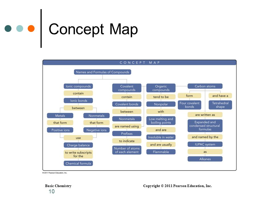 Organic Chemistry Concept Map.Basic Chemistry Copyright C 2011 Pearson Education Inc 1 Chapter 6