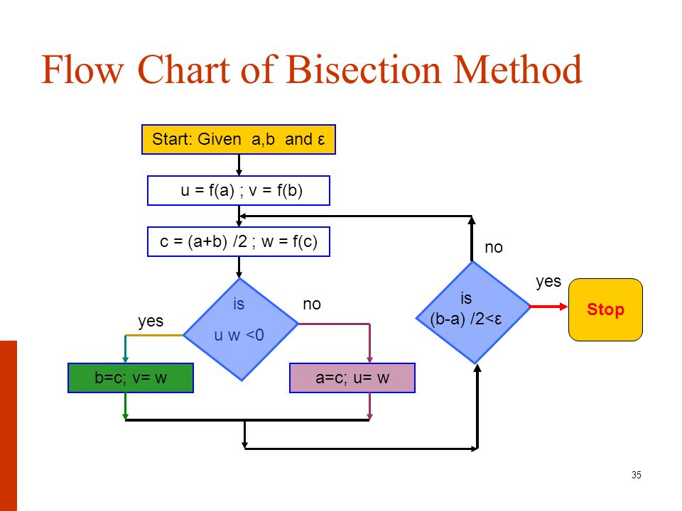 Matlab bisection method example.