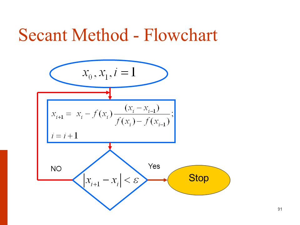 Solution Of Nonlinear Equations Root Finding Problems