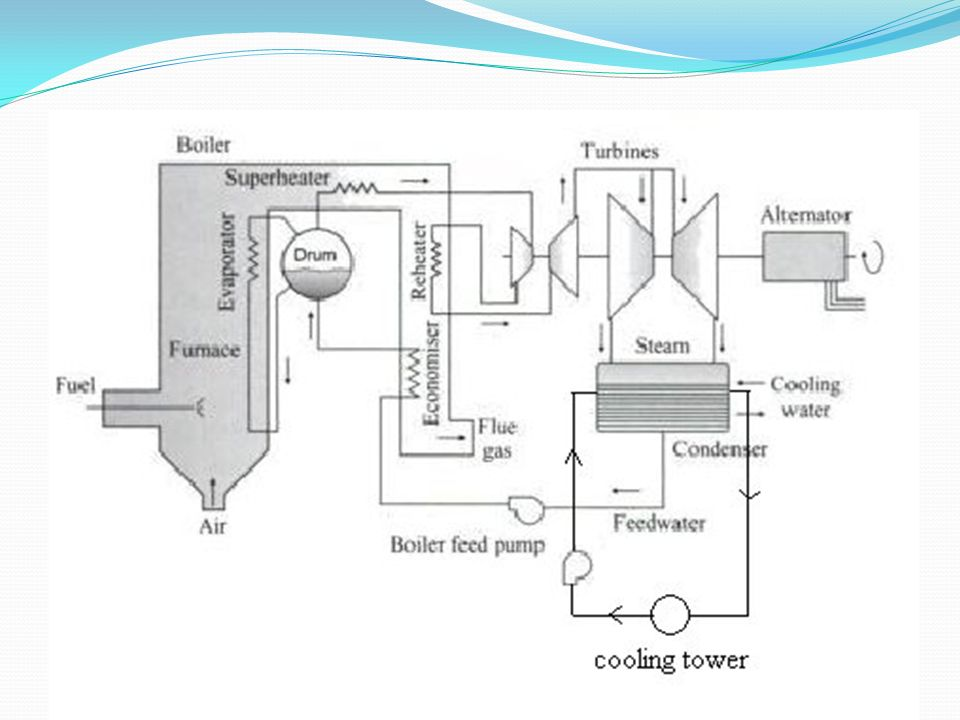5 main parts of plant coal conveyor stoker pulveriser boiler coal ash  air  preheater electrostatic precipitator
