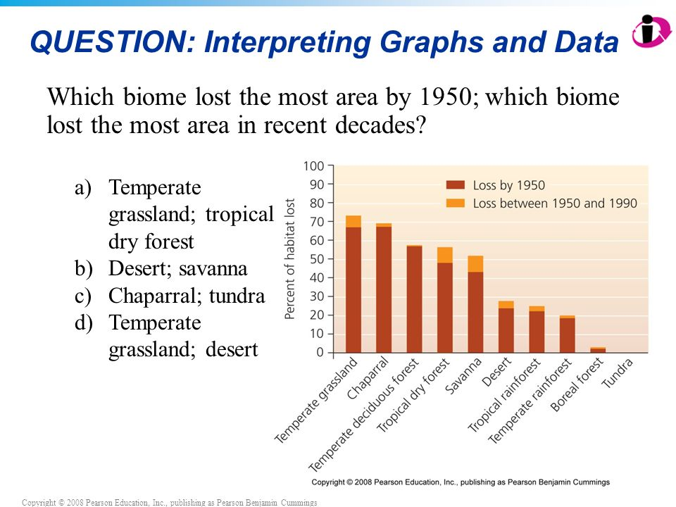 Copyright © 2008 Pearson Education, Inc., publishing as Pearson Benjamin Cummings QUESTION: Interpreting Graphs and Data Which biome lost the most area by 1950; which biome lost the most area in recent decades.