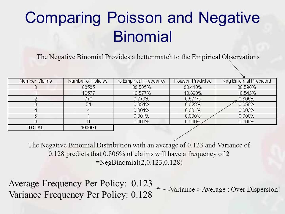 Risk Analysis Modelling Lecture 4 The Aggregate Claims. Worksheet. Negative Binomial Distribution Worksheet At Clickcart.co
