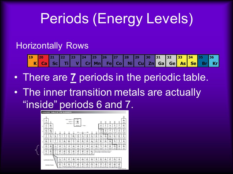The periodic law dmitri mendeleev 1860 when the elements are metalloids also called semimetals they are found on the table between the metals and urtaz Images