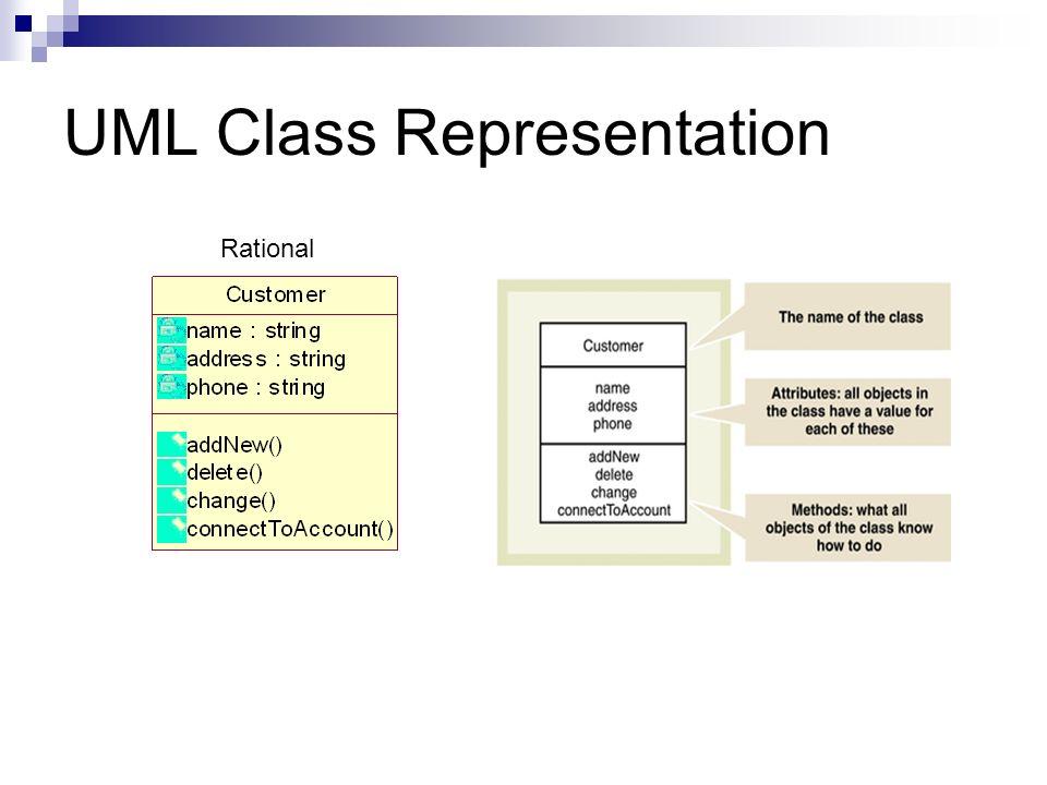 Class diagram associations class diagrams class stereotypes class 3 uml class representation rational ccuart Image collections