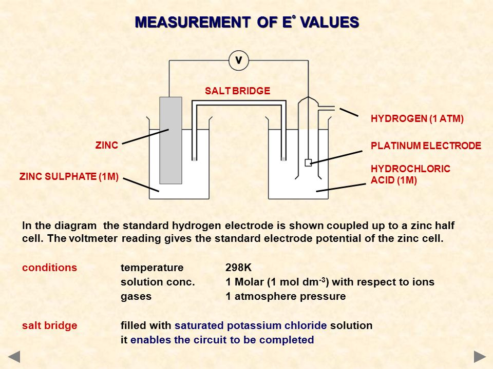 Knockhardy publishing an introduction to electrodepotentials ppt in the diagram the standard hydrogen electrode is shown coupled up to a zinc half cell ccuart Gallery
