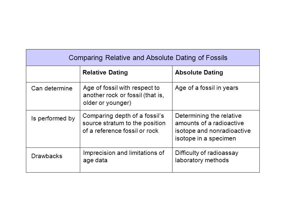 kontrast absolutte dating og relative dating dating website di indonesien