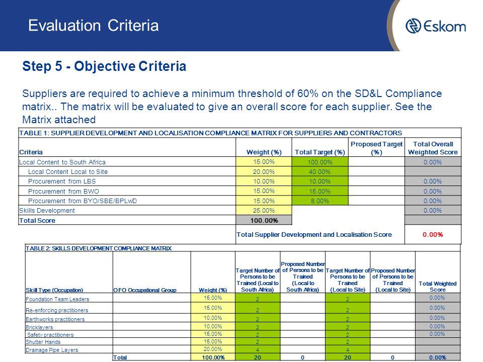 Civil Works At Upington Substation Commercial Presentation Date 19