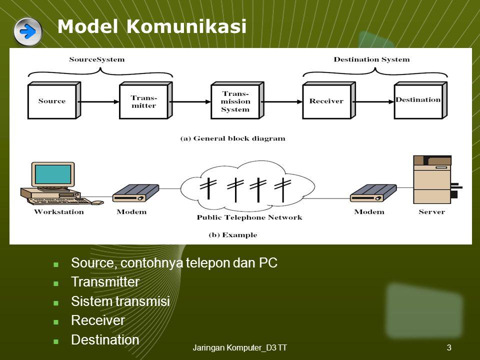 Logo pengenalan osi layer dan tcpip model jaringan komputerd3 tt1 3 3 model komunikasi source contohnya telepon dan pc transmitter sistem transmisi receiver destination ccuart Choice Image