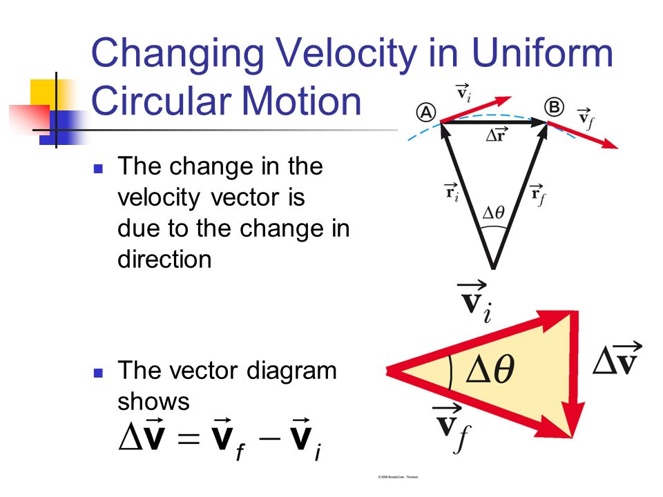 Chapter 3 motion in two dimensions position and displacement the 36 changing velocity in uniform circular motion the change in the velocity vector is due to the change in direction the vector diagram shows ccuart Choice Image