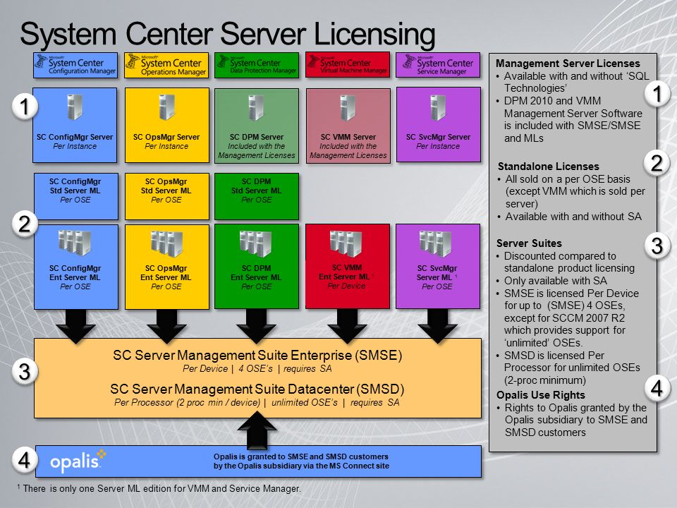 System Center Licensing 101 Partner Ready  Agenda Licensing Overview