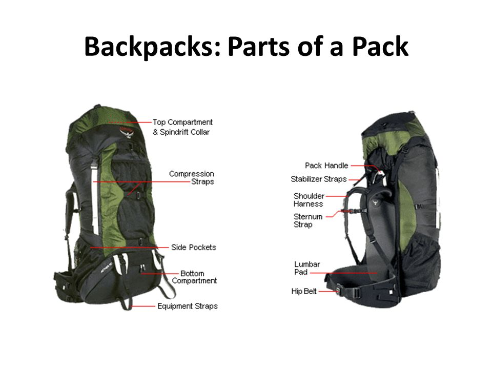 Backpacks: Parts of a Pack. Backpacks: How to Load Loading a ...