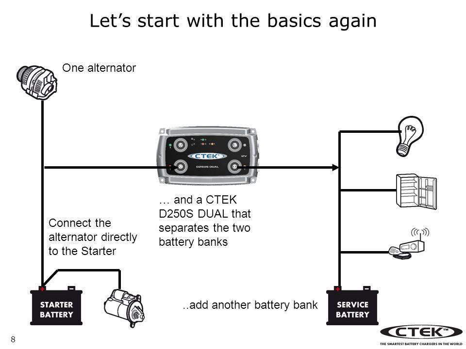 1 ctek d250s dual ctek smartpass a revolutionary solution for 12v rh slideplayer com