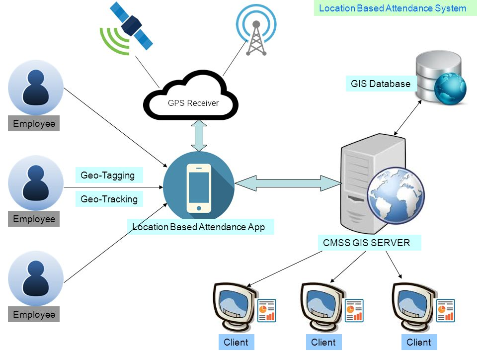 GPS Receiver Client Location Based Attendance App Employee