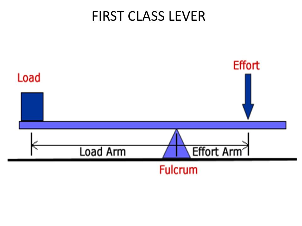 Types Of Levers There Are Three Types Or Classes Of Levers