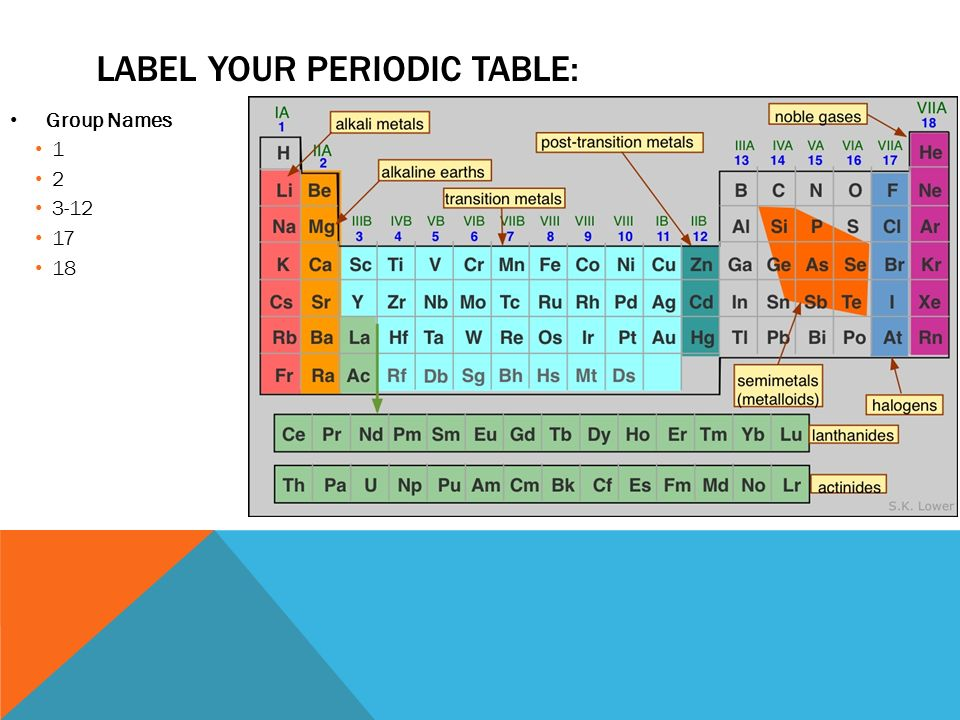 You will use the 4 small tables to label solidsliquidsgases metal 6 label your periodic table group names urtaz Image collections