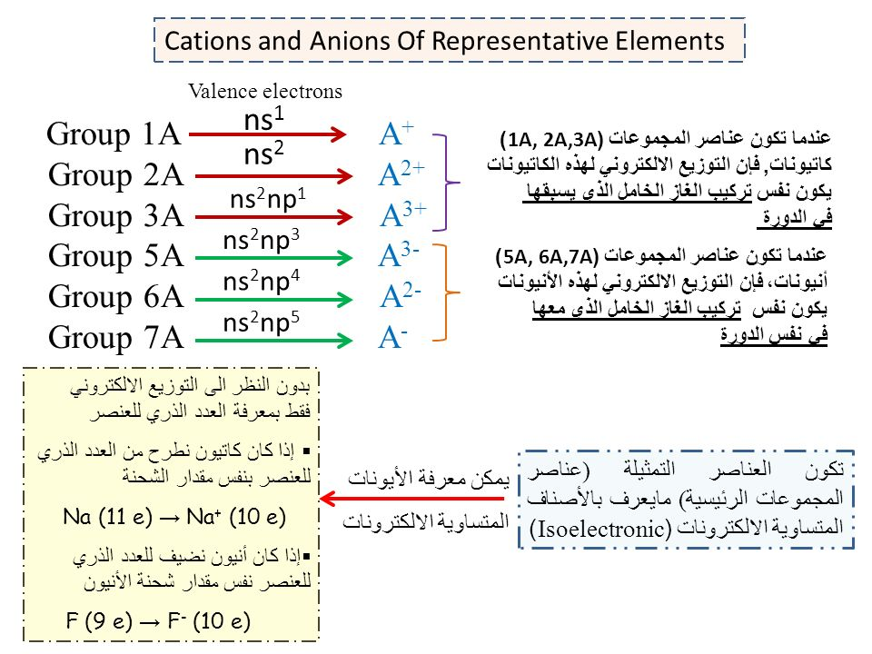 Cations and anions of representative elements group 1a a group 2a 2 cations and anions of representative elements urtaz Images