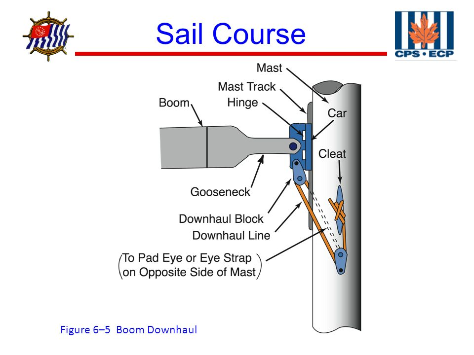 Sail Course ® Sail Course Slides Section 6, Running Rigging  - ppt