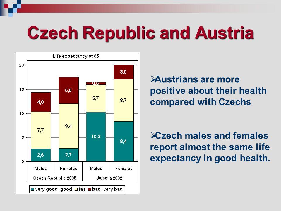 Czech males