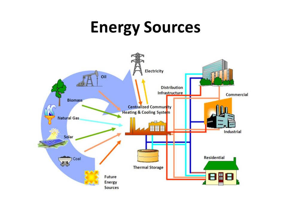 alternative energy sources 2 Alternative energy sources: alternative energy encompasses all those things that do not consume fossil fuel they are widely available and environment solar energy is one the alternative energy source that is used most widely across the globe about 70% of the sunlight gets reflected back into.