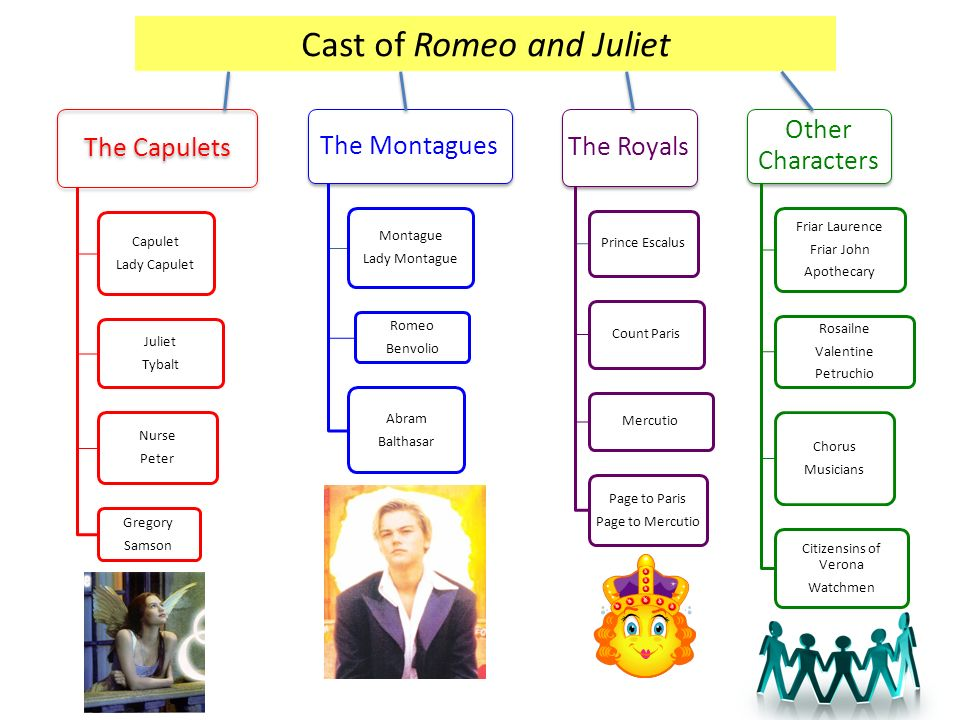 casting of the romeo and juliet Romeo montague - romeo montague is the son of montague and lady montague, and is the heir to the montague estate romeo is a young man the two marry in secret, but romeo is provoked into killing juliet's cousin, tybalt, and forced to flee verona when romeo believes that juliet is dead, he.