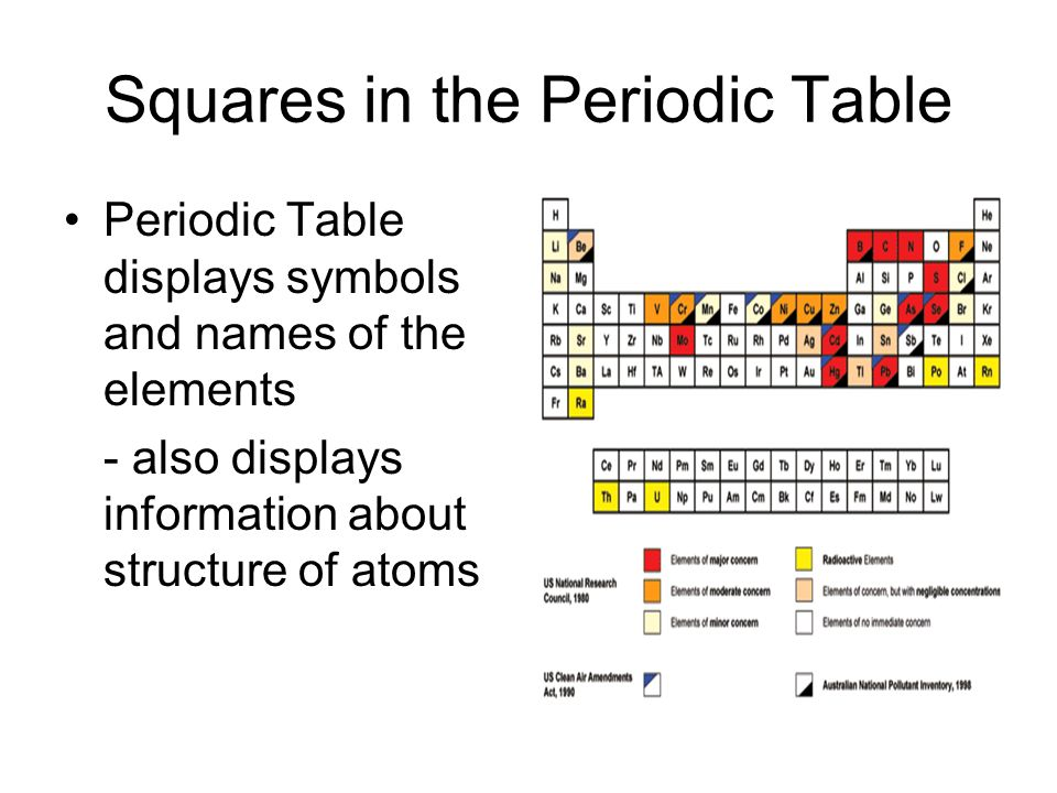 The periodic table organizing principle chemists used properties of 12 squares in the periodic table periodic table displays symbols and names of the elements also displays information about structure of atoms urtaz Choice Image