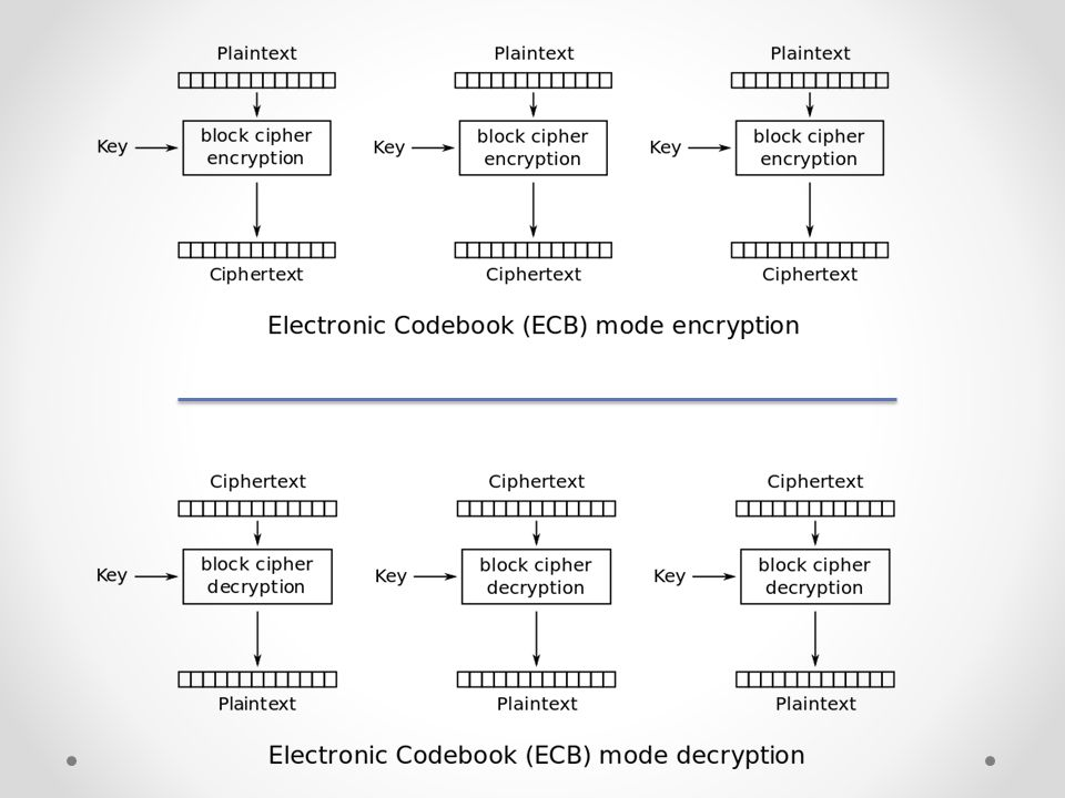 Block Cipher Modes Last Updated: Aug 25, ECB Mode Electronic