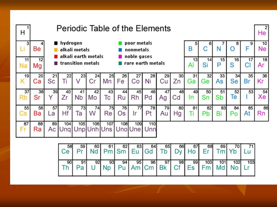 Topic 3 Periodicity 31 The Periodic Table Describe The Arrangement