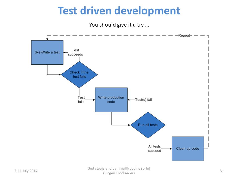 Test driven development 7-11 July 2014 3nd ctools and gammalib coding sprint (Jürgen Knödlseder) 31 You should give it a try …