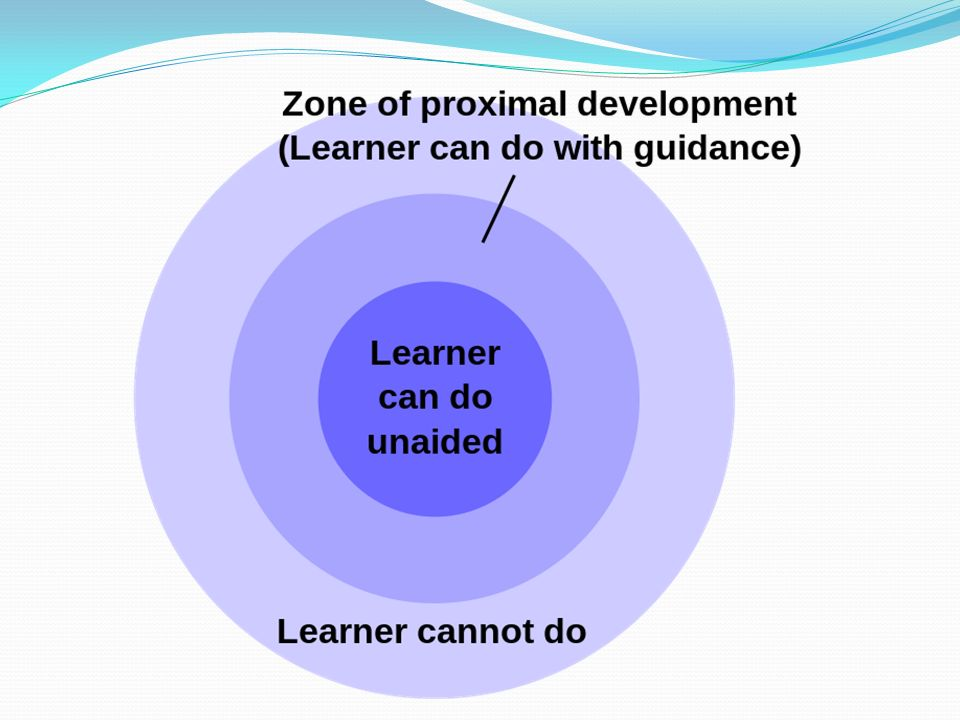 Sociocultural Theory Zone Of Proximal Development Zpd Ppt Download