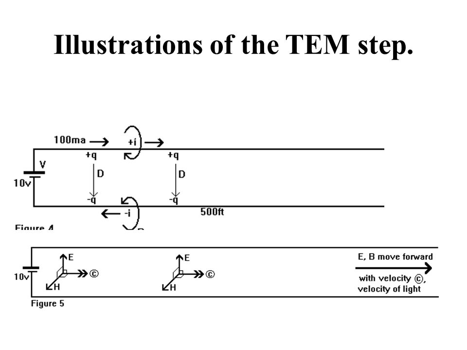 Illustrations of the TEM step.