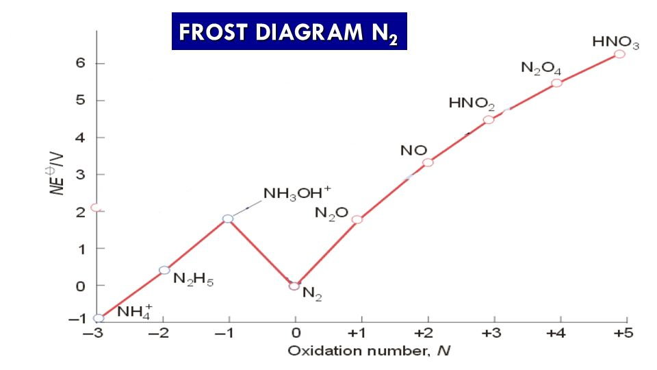 Frost Diagram For Bromine Circuit Connection Diagram