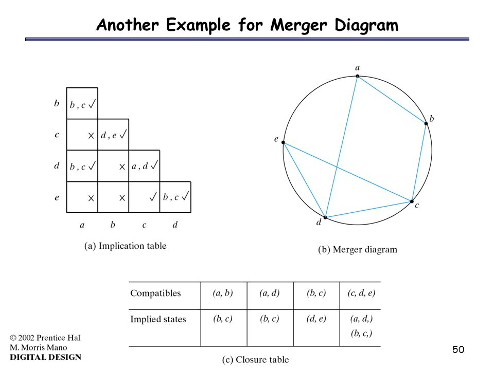 1 asynchronous sequential logic for most figures ppt download 50 50 another example for merger diagram ccuart Gallery