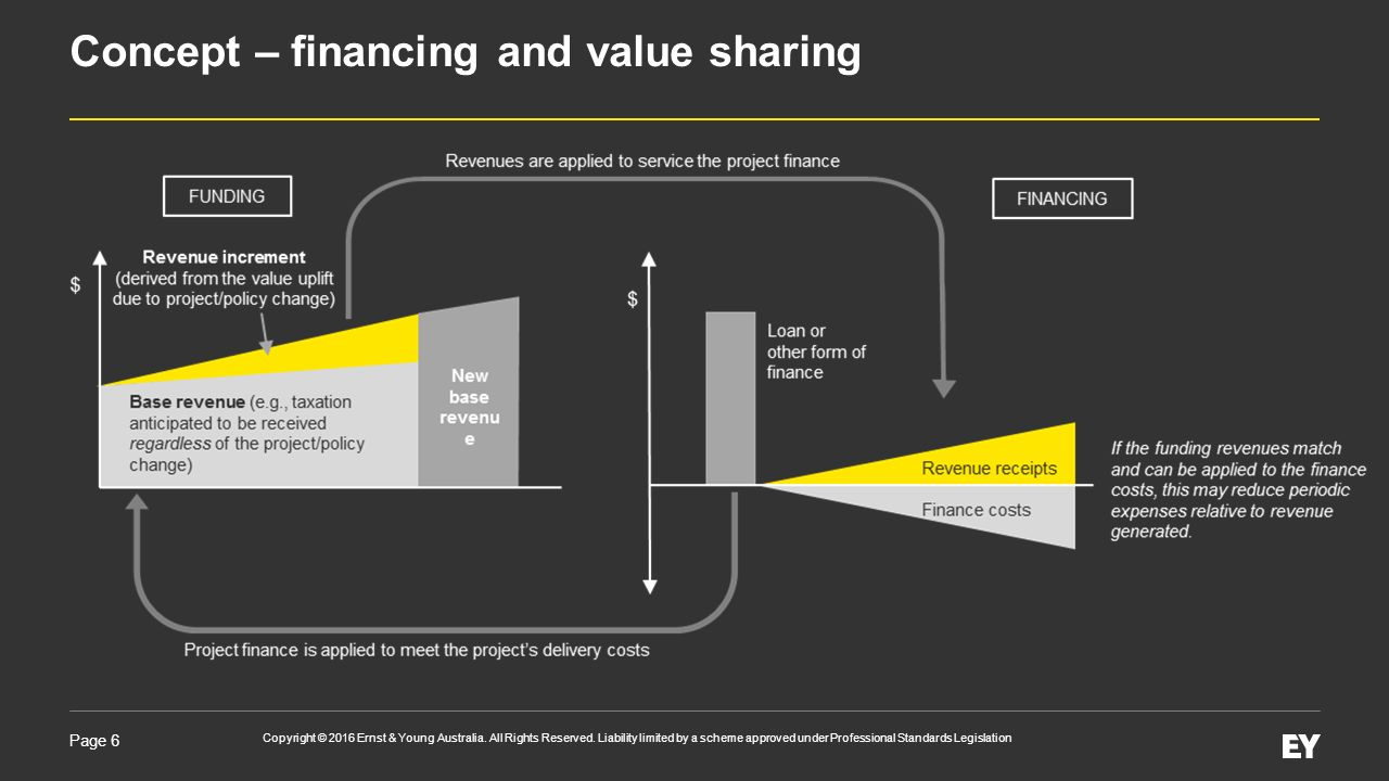 Value Sharing in Queensland 21 March Page 2 Copyright © 2016