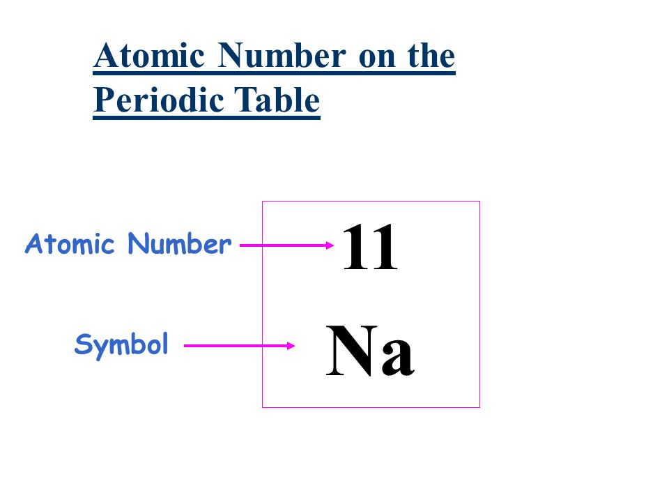 The Atom What Are Atoms Atoms Are The Basic Building Blocks Of