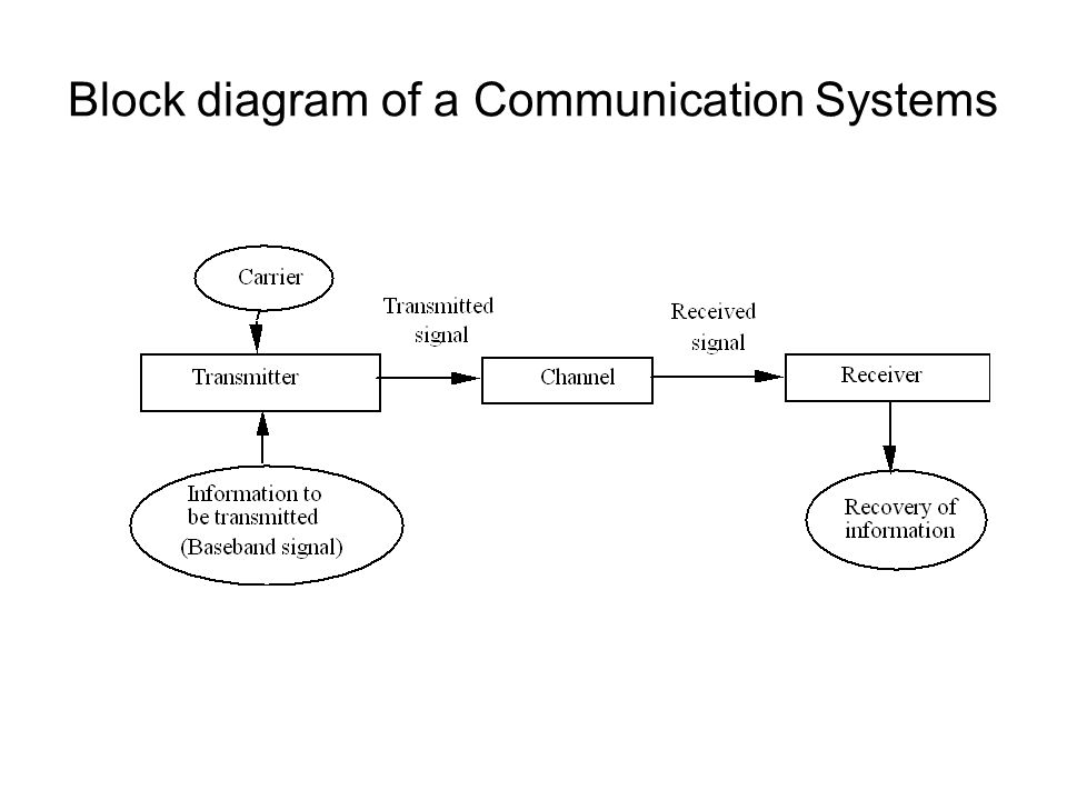 Wireless Communications. Outline Communication Systems Wireless  Communications Current Wireless Systems –Cellular systems –Wireless LANs  –Satellite Systems. - ppt downloadSlidePlayer