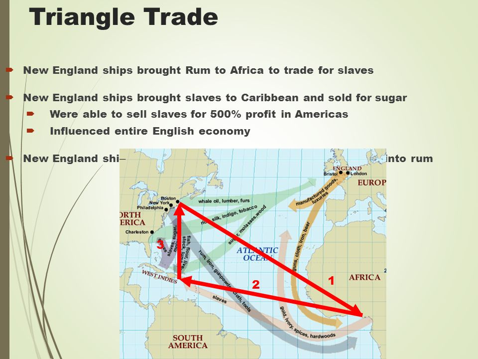 Triangle Trade  New England ships brought Rum to Africa to trade for slaves  New England ships brought slaves to Caribbean and sold for sugar  Were able to sell slaves for 500% profit in Americas  Influenced entire English economy  New England ships brought sugar to New England to be made into rum 1 2 3