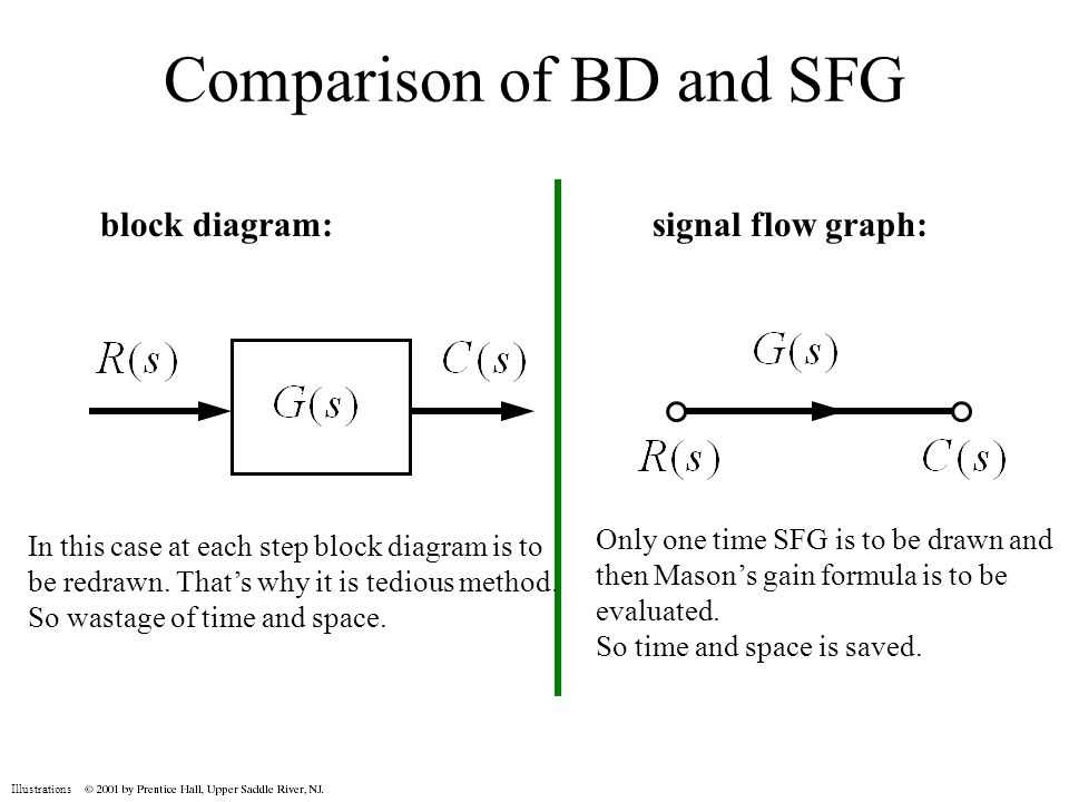 Illustrations control system engineering code semester iv illustrations comparison of bd and sfg block diagramsignal flow graph in this case ccuart Gallery