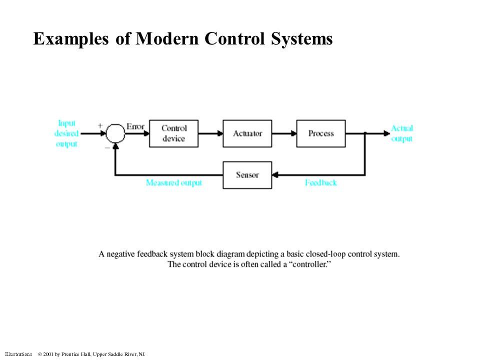 Illustrations Control System Engineering Code Semester Iv