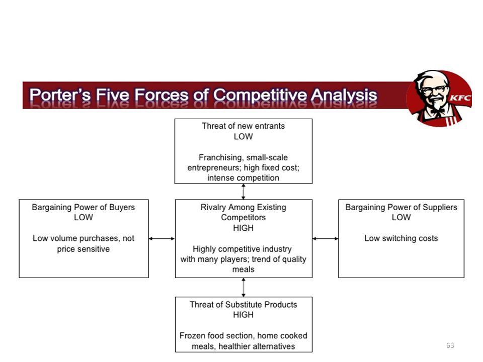 kfc competitors in india